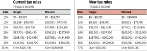 Changes to the Tax Brackets